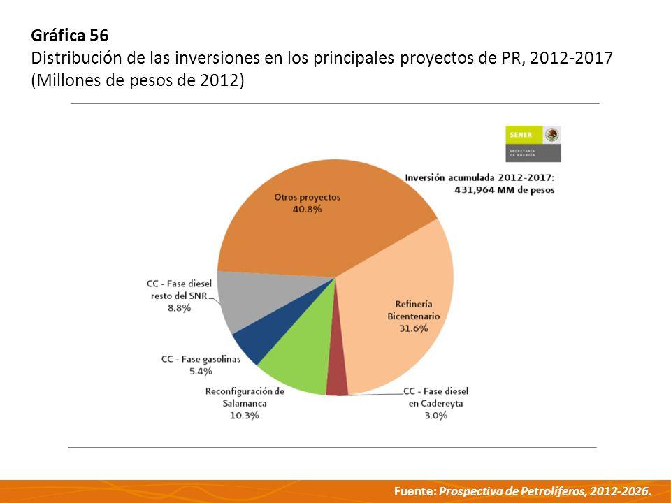Fuente: Prospectiva de Petrolíferos, 2012-2026. Gráfica 56 Distribución de las inversiones en los principales proyectos de PR, 2012-2017 (Millones de