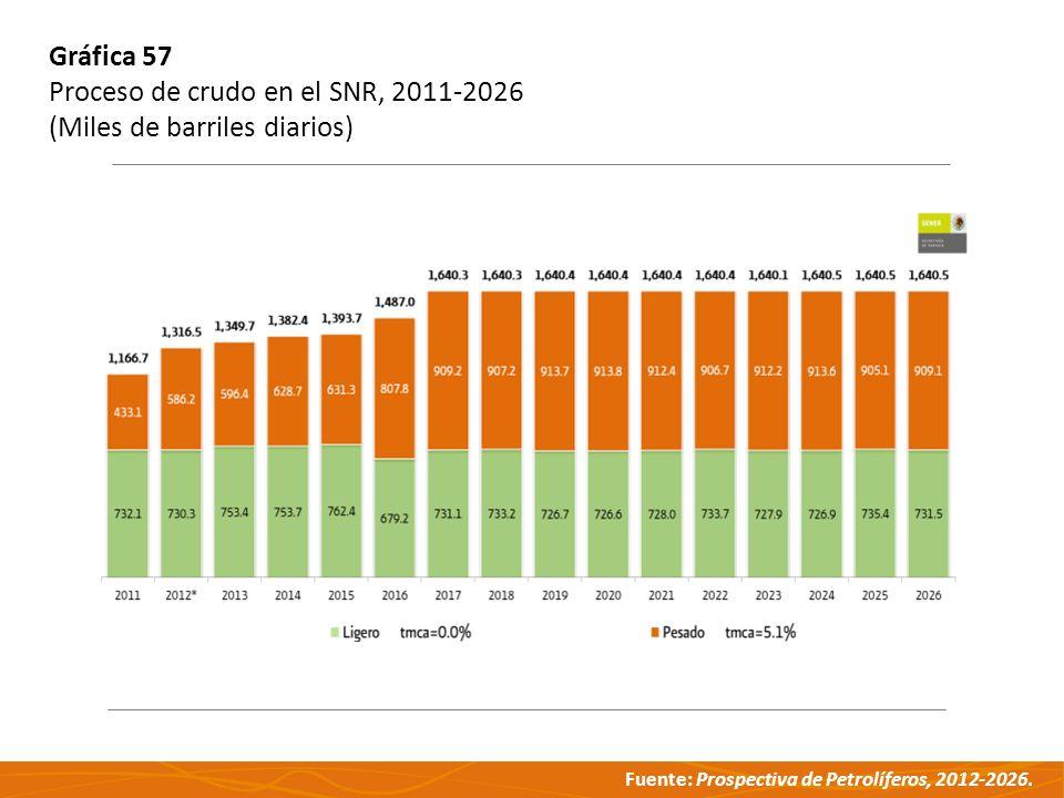 Fuente: Prospectiva de Petrolíferos, 2012-2026. Gráfica 57 Proceso de crudo en el SNR, 2011-2026 (Miles de barriles diarios)