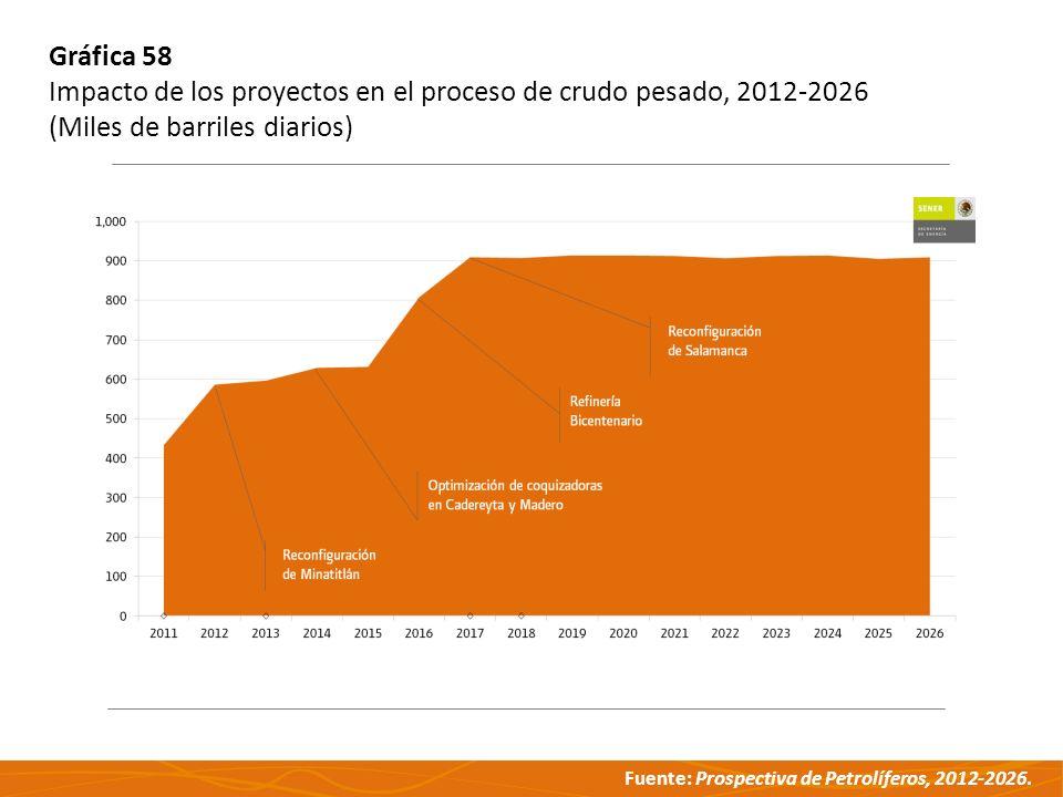 Fuente: Prospectiva de Petrolíferos, 2012-2026. Gráfica 58 Impacto de los proyectos en el proceso de crudo pesado, 2012-2026 (Miles de barriles diario