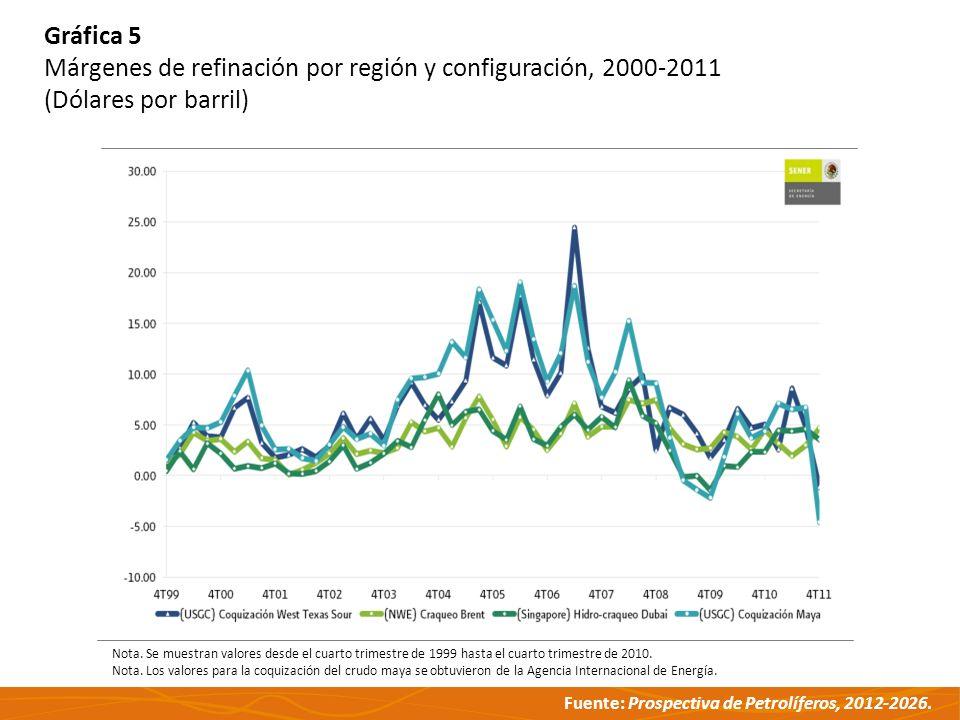 Fuente: Prospectiva de Petrolíferos, 2012-2026. Nota. Se muestran valores desde el cuarto trimestre de 1999 hasta el cuarto trimestre de 2010. Nota. L