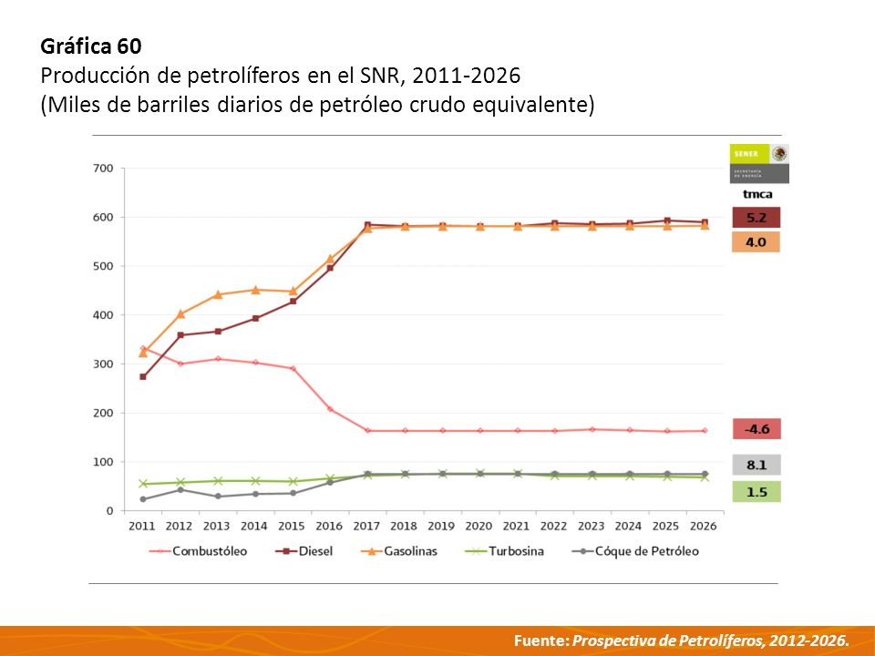Fuente: Prospectiva de Petrolíferos, 2012-2026. Gráfica 60 Producción de petrolíferos en el SNR, 2011-2026 (Miles de barriles diarios de petróleo crud