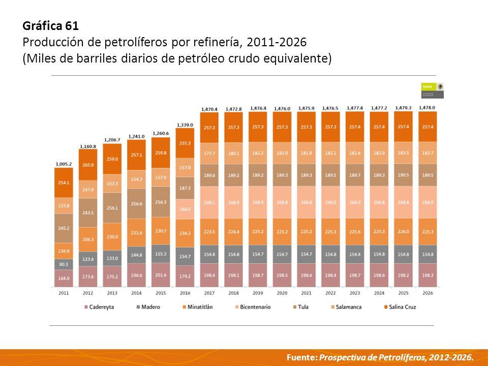 Fuente: Prospectiva de Petrolíferos, 2012-2026. Gráfica 61 Producción de petrolíferos por refinería, 2011-2026 (Miles de barriles diarios de petróleo