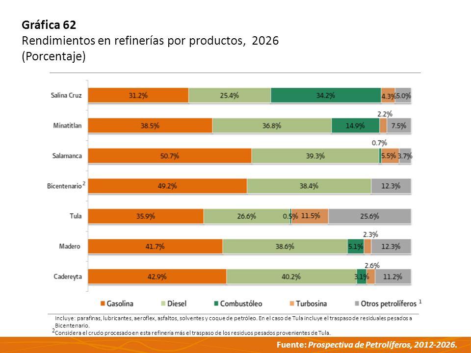 Fuente: Prospectiva de Petrolíferos, 2012-2026. Gráfica 62 Rendimientos en refinerías por productos, 2026 (Porcentaje) Incluye: parafinas, lubricantes