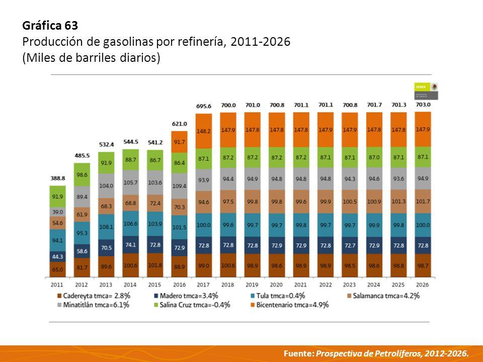 Fuente: Prospectiva de Petrolíferos, 2012-2026. Gráfica 63 Producción de gasolinas por refinería, 2011-2026 (Miles de barriles diarios)