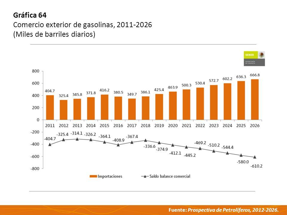 Fuente: Prospectiva de Petrolíferos, 2012-2026. Gráfica 64 Comercio exterior de gasolinas, 2011-2026 (Miles de barriles diarios)