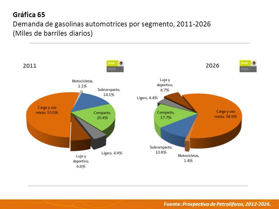 Fuente: Prospectiva de Petrolíferos, 2012-2026. Gráfica 65 Demanda de gasolinas automotrices por segmento, 2011-2026 (Miles de barriles diarios)