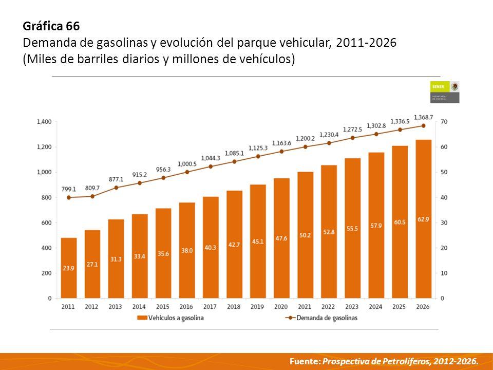 Fuente: Prospectiva de Petrolíferos, 2012-2026. Gráfica 66 Demanda de gasolinas y evolución del parque vehicular, 2011-2026 (Miles de barriles diarios