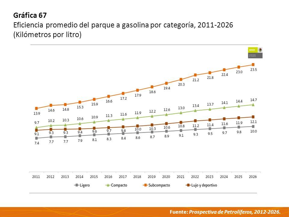 Fuente: Prospectiva de Petrolíferos, 2012-2026. Gráfica 67 Eficiencia promedio del parque a gasolina por categoría, 2011-2026 (Kilómetros por litro)