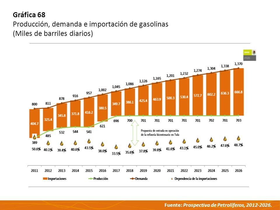 Fuente: Prospectiva de Petrolíferos, 2012-2026. Gráfica 68 Producción, demanda e importación de gasolinas (Miles de barriles diarios)