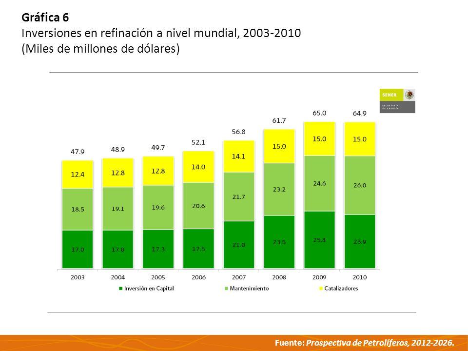 Fuente: Prospectiva de Petrolíferos, 2012-2026. Gráfica 6 Inversiones en refinación a nivel mundial, 2003-2010 (Miles de millones de dólares)