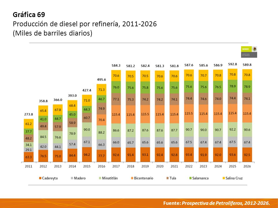 Fuente: Prospectiva de Petrolíferos, 2012-2026. Gráfica 69 Producción de diesel por refinería, 2011-2026 (Miles de barriles diarios)
