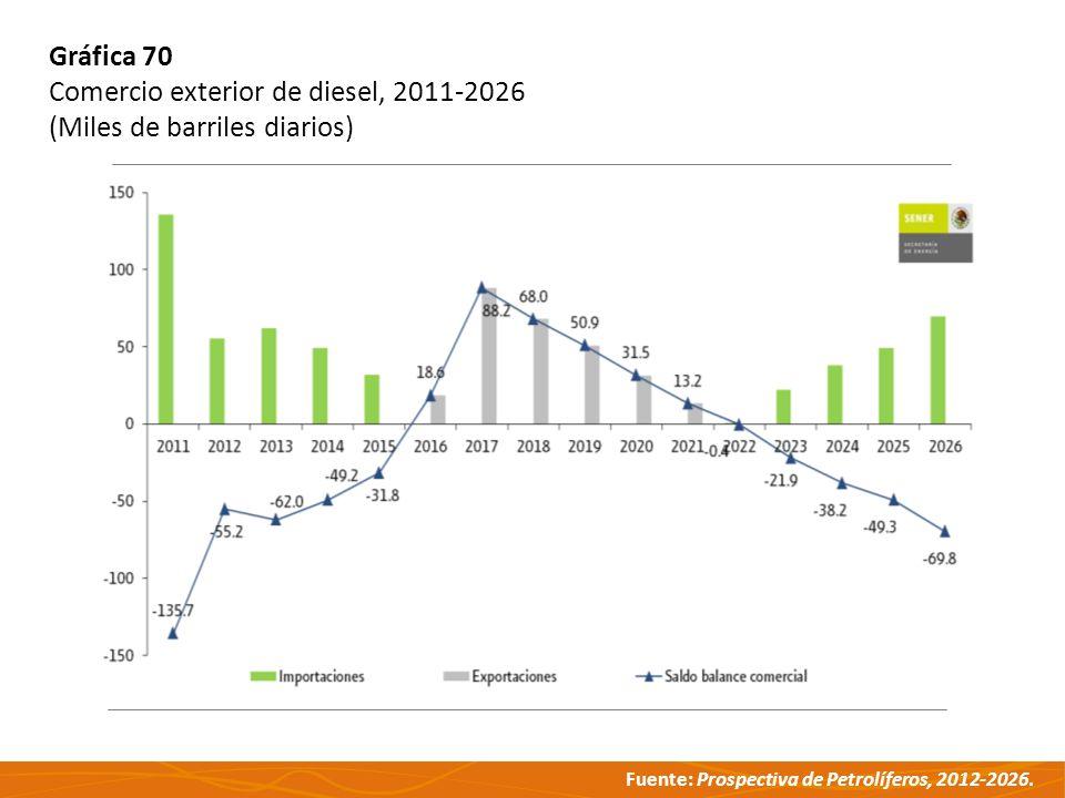 Fuente: Prospectiva de Petrolíferos, 2012-2026. Gráfica 70 Comercio exterior de diesel, 2011-2026 (Miles de barriles diarios)