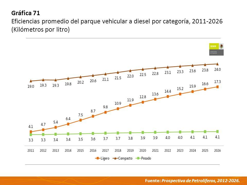Fuente: Prospectiva de Petrolíferos, 2012-2026. Gráfica 71 Eficiencias promedio del parque vehicular a diesel por categoría, 2011-2026 (Kilómetros por