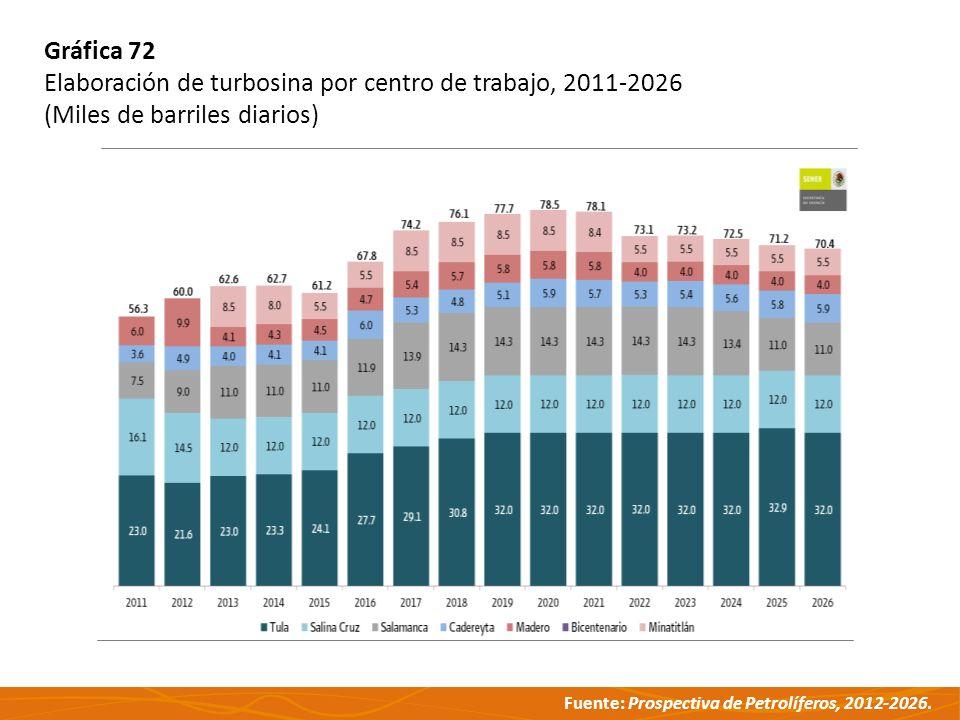 Fuente: Prospectiva de Petrolíferos, 2012-2026. Gráfica 72 Elaboración de turbosina por centro de trabajo, 2011-2026 (Miles de barriles diarios)