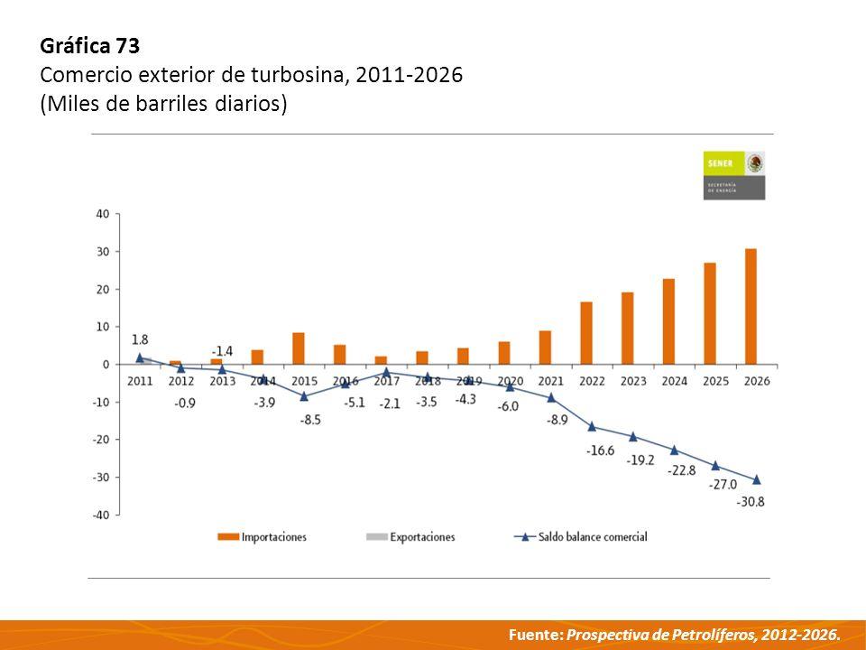 Fuente: Prospectiva de Petrolíferos, 2012-2026. Gráfica 73 Comercio exterior de turbosina, 2011-2026 (Miles de barriles diarios)