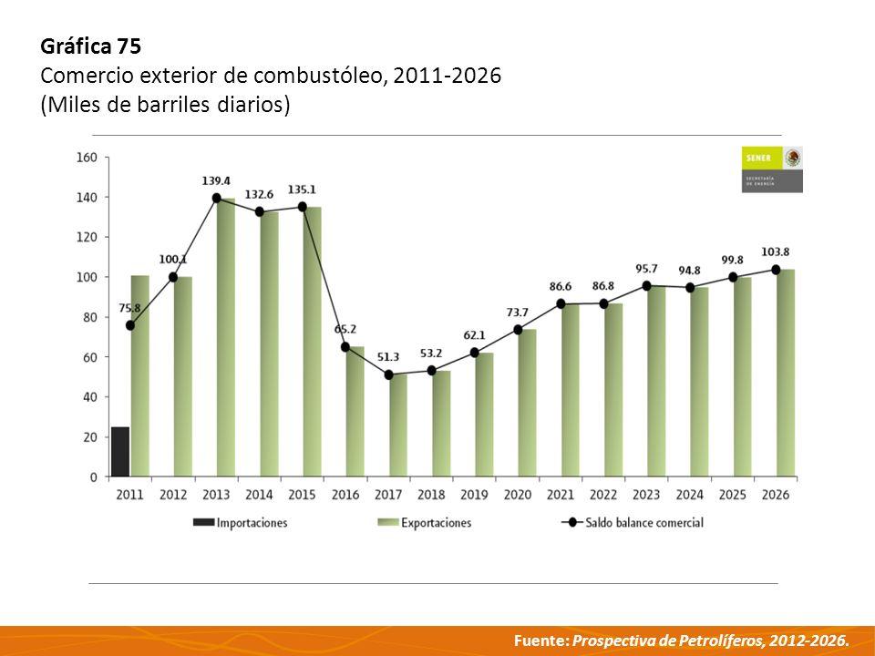 Fuente: Prospectiva de Petrolíferos, 2012-2026. Gráfica 75 Comercio exterior de combustóleo, 2011-2026 (Miles de barriles diarios)