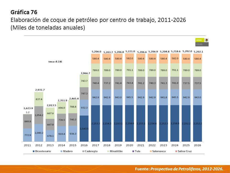 Fuente: Prospectiva de Petrolíferos, 2012-2026. Gráfica 76 Elaboración de coque de petróleo por centro de trabajo, 2011-2026 (Miles de toneladas anual