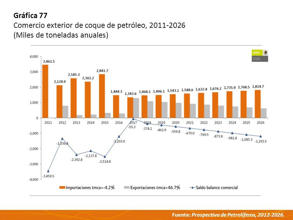 Fuente: Prospectiva de Petrolíferos, 2012-2026. Gráfica 77 Comercio exterior de coque de petróleo, 2011-2026 (Miles de toneladas anuales)