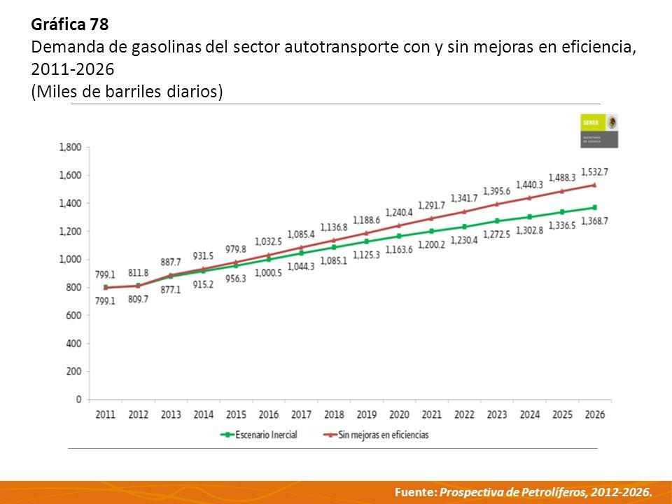 Fuente: Prospectiva de Petrolíferos, 2012-2026. Gráfica 78 Demanda de gasolinas del sector autotransporte con y sin mejoras en eficiencia, 2011-2026 (