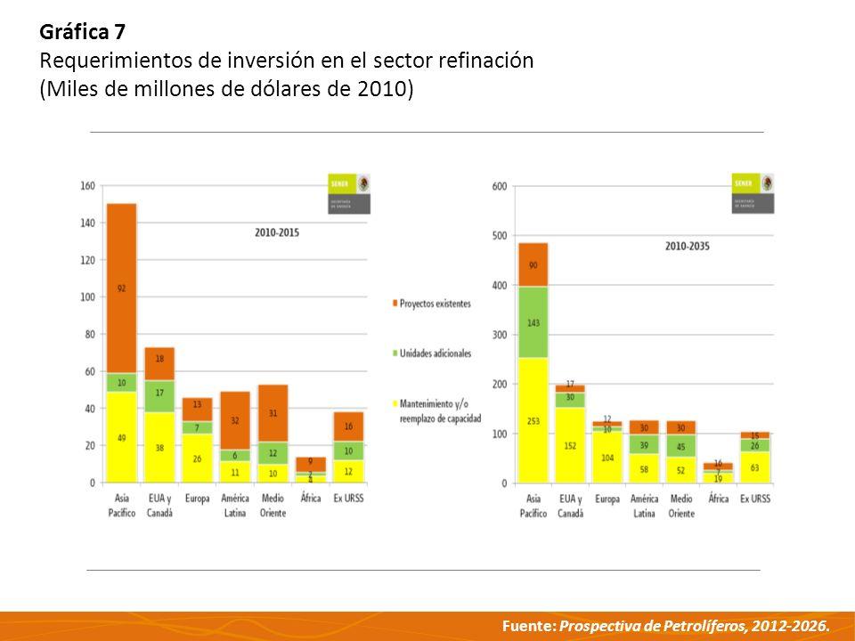 Fuente: Prospectiva de Petrolíferos, 2012-2026. Gráfica 7 Requerimientos de inversión en el sector refinación (Miles de millones de dólares de 2010)