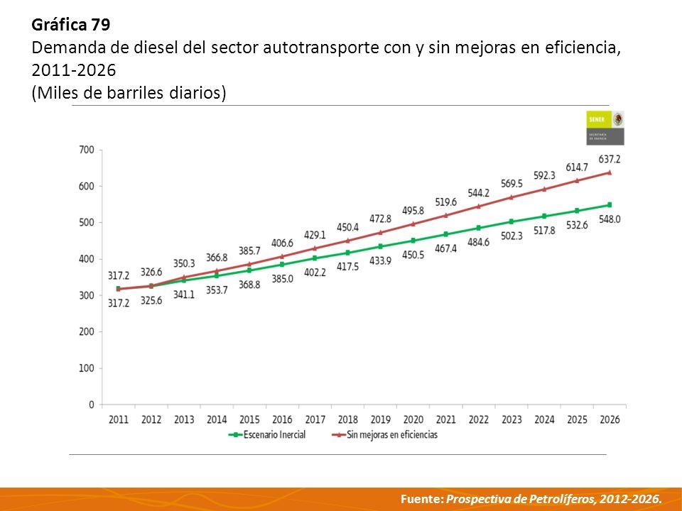 Fuente: Prospectiva de Petrolíferos, 2012-2026. Gráfica 79 Demanda de diesel del sector autotransporte con y sin mejoras en eficiencia, 2011-2026 (Mil