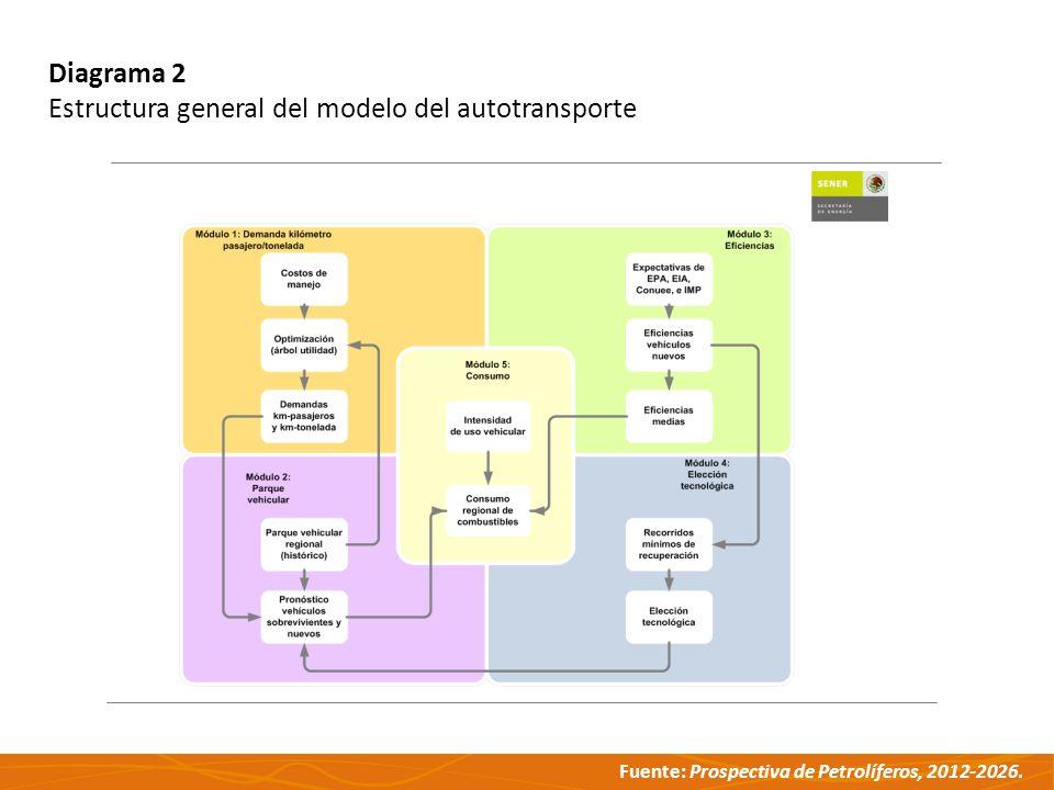 Fuente: Prospectiva de Petrolíferos, 2012-2026. Diagrama 2 Estructura general del modelo del autotransporte