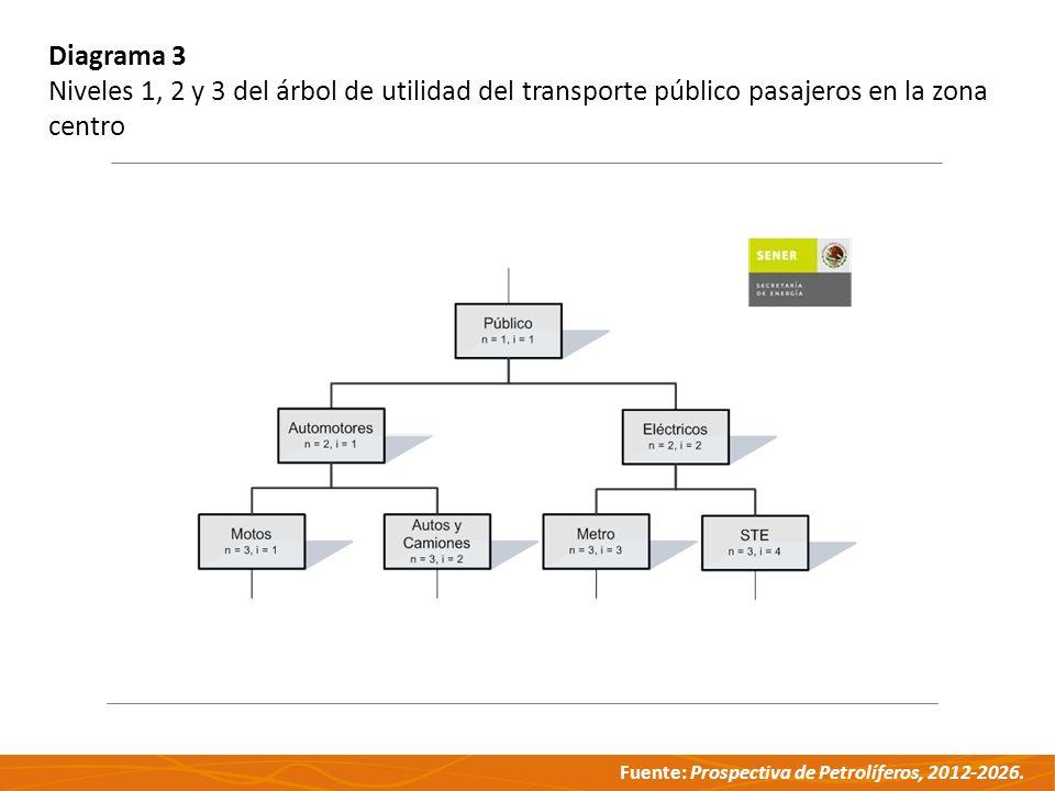 Fuente: Prospectiva de Petrolíferos, 2012-2026. Diagrama 3 Niveles 1, 2 y 3 del árbol de utilidad del transporte público pasajeros en la zona centro