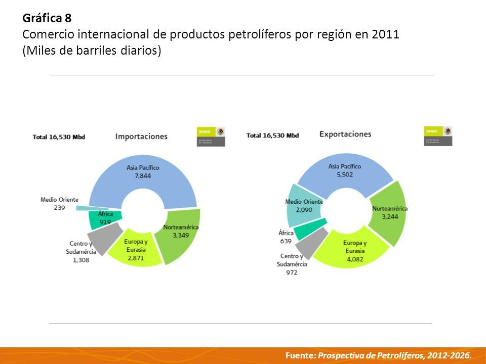 Fuente: Prospectiva de Petrolíferos, 2012-2026. Gráfica 8 Comercio internacional de productos petrolíferos por región en 2011 (Miles de barriles diari