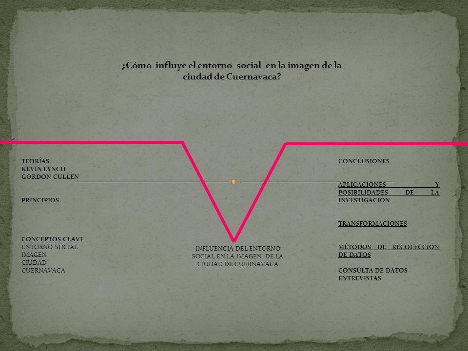 INFLUENCIA DEL ENTORNO SOCIAL EN LA IMAGEN DE LA CIUDAD DE CUERNAVACA TEORÍAS KEVIN LYNCH GORDON CULLEN PRINCIPIOS CONCEPTOS CLAVE ENTORNO SOCIAL IMAG