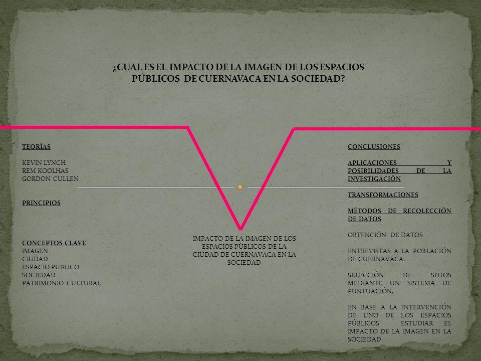 IMPACTO DE LA IMAGEN DE LOS ESPACIOS PÚBLICOS DE LA CIUDAD DE CUERNAVACA EN LA SOCIEDAD TEORÍAS KEVIN LYNCH REM KOOLHAS GORDON CULLEN PRINCIPIOS CONCE