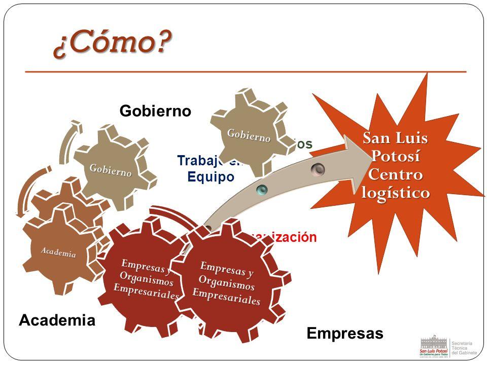 ¿Cómo? San Luis Potosí Centro logístico Organización Proyectos Trabajo en Equipo Gobierno Academia Empresas