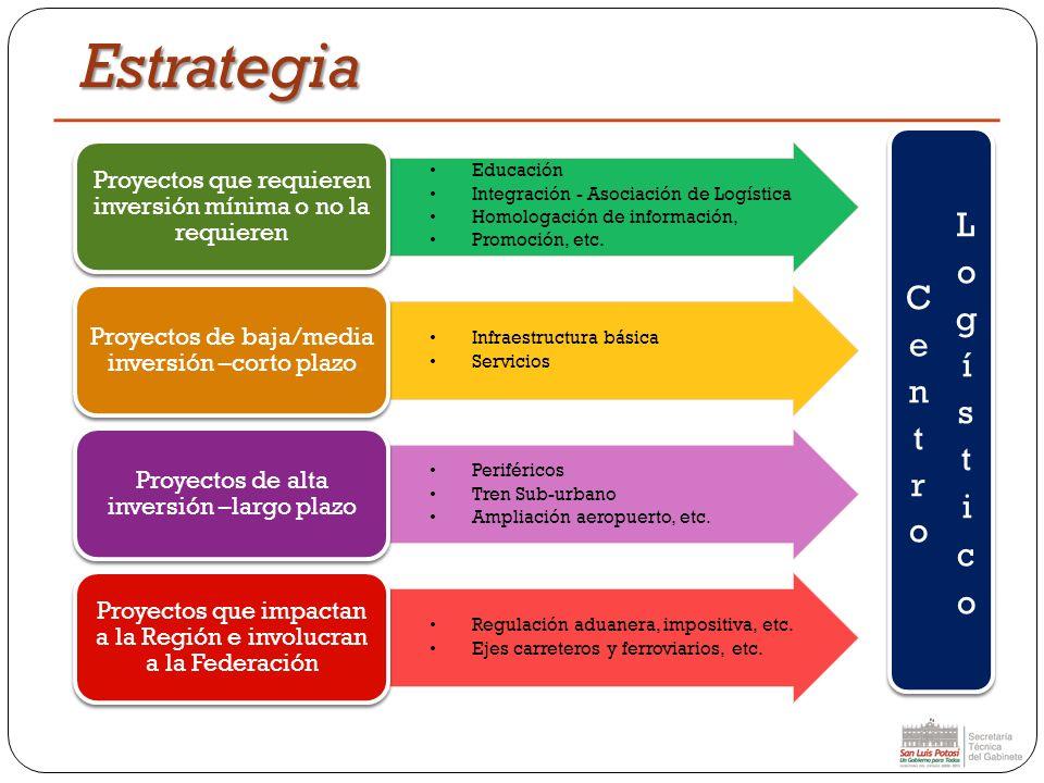 Estrategia Educación Integración - Asociación de Logística Homologación de información, Promoción, etc. Proyectos que requieren inversión mínima o no