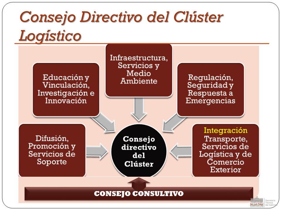 Consejo Directivo del Clúster Logístico Consejo directivo del Clúster Difusión, Promoción y Servicios de Soporte Educación y Vinculación, Investigació