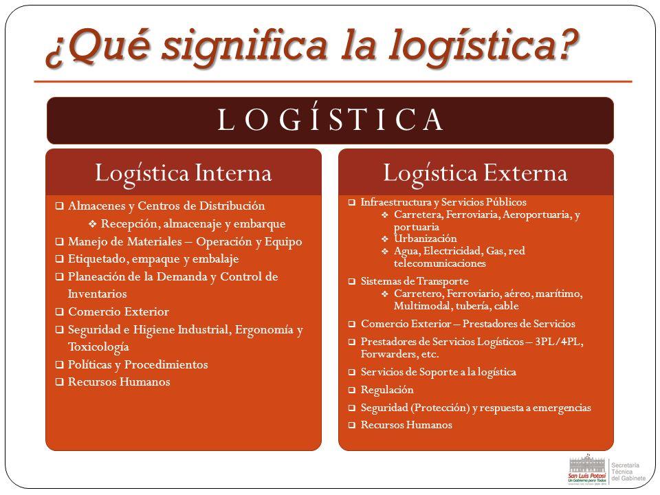 ¿Qué significa la logística? L O G Í S T I C A Logística Interna Almacenes y Centros de Distribución Recepción, almacenaje y embarque Manejo de Materi