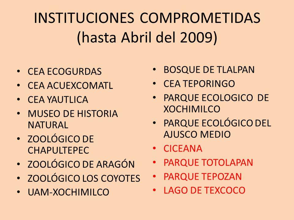 INSTITUCIONES COMPROMETIDAS (hasta Abril del 2009) CEA ECOGURDAS CEA ACUEXCOMATL CEA YAUTLICA MUSEO DE HISTORIA NATURAL ZOOLÓGICO DE CHAPULTEPEC ZOOLÓ