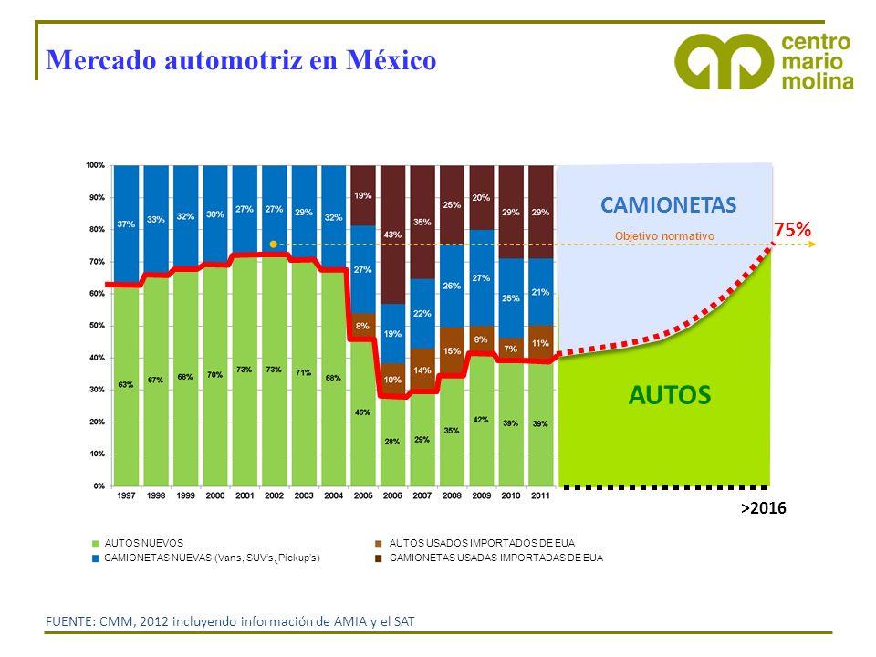 FUENTE: CMM, 2012 incluyendo información de AMIA y el SAT Mercado automotriz en México >2016 75% CAMIONETAS AUTOS Objetivo normativo AUTOS NUEVOS CAMI