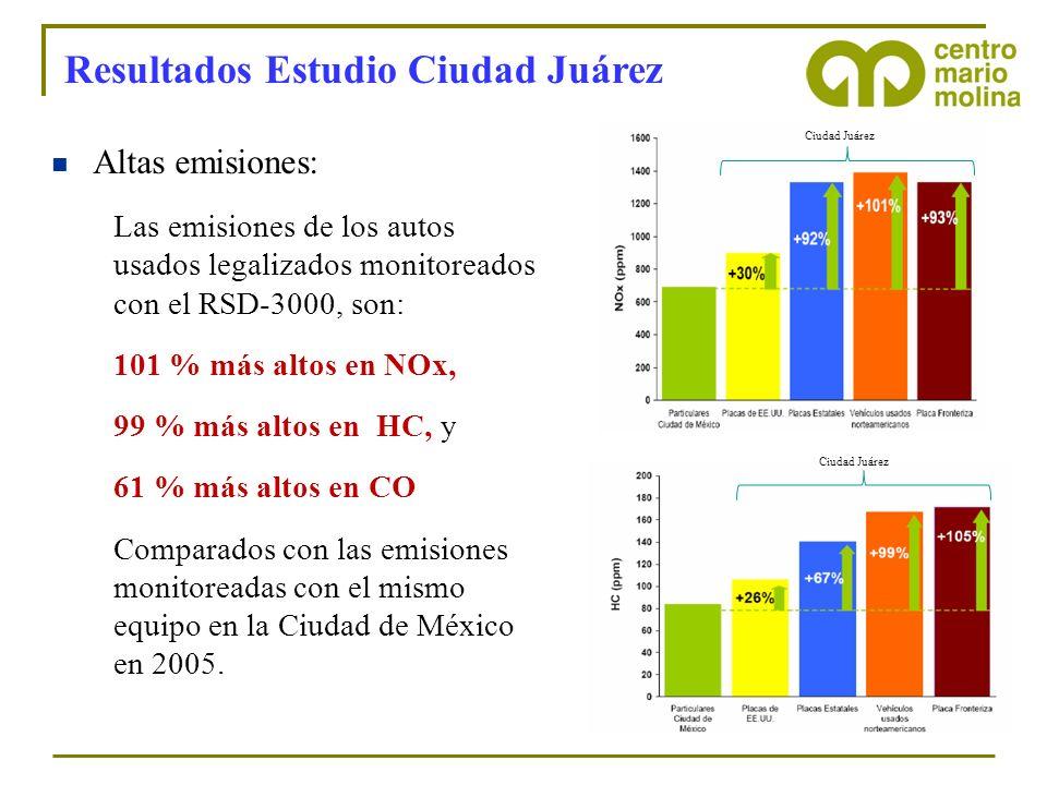 Resultados Estudio Ciudad Juárez Altas emisiones: Las emisiones de los autos usados legalizados monitoreados con el RSD-3000, son: 101 % más altos en