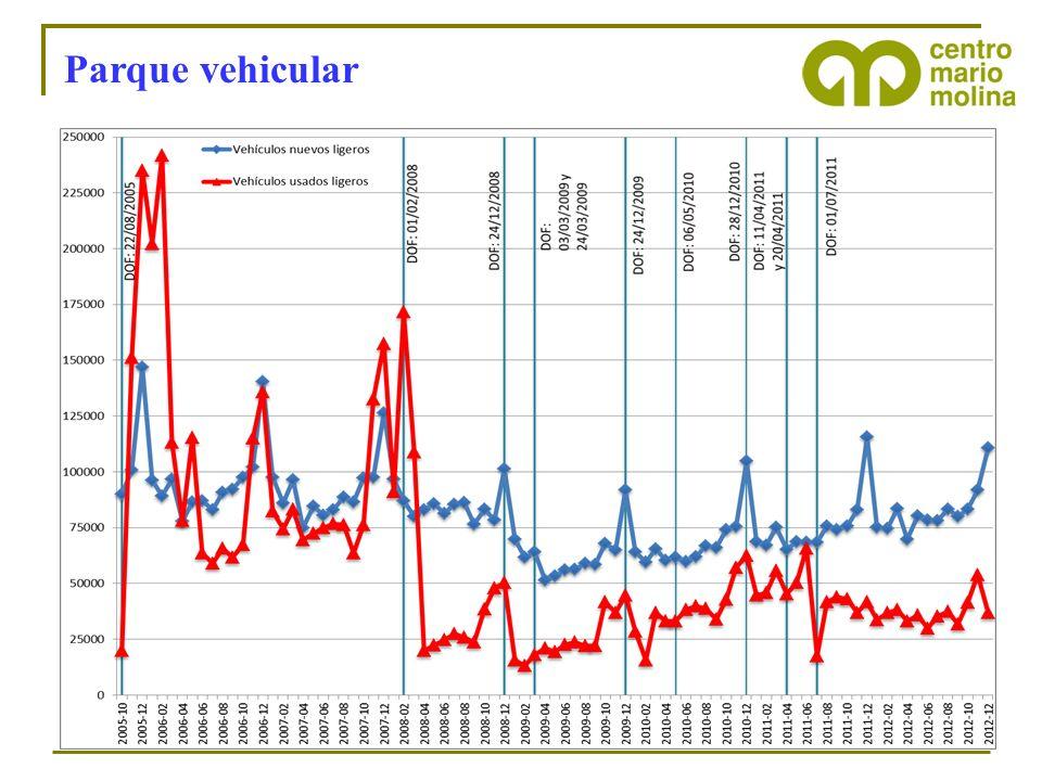 Composición Parque Vehicular >5,000,000 vehículos usados desde Norteamérica, con 10 a 15 años de antigüedad, fueron exportados a México entre Nov.