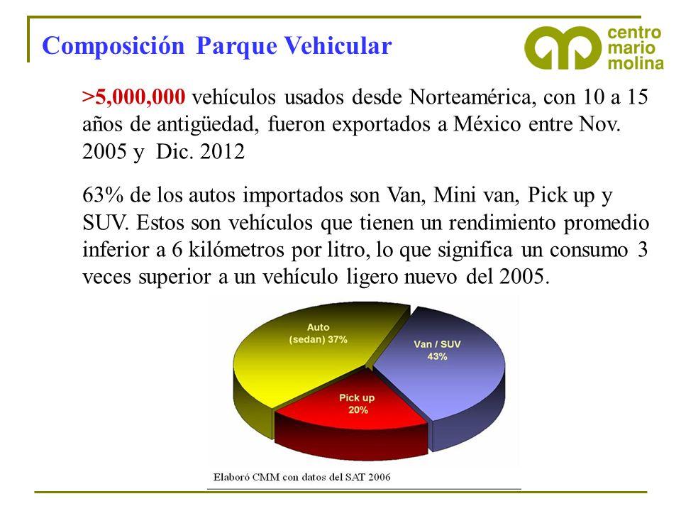 Composición Parque Vehicular >5,000,000 vehículos usados desde Norteamérica, con 10 a 15 años de antigüedad, fueron exportados a México entre Nov. 200