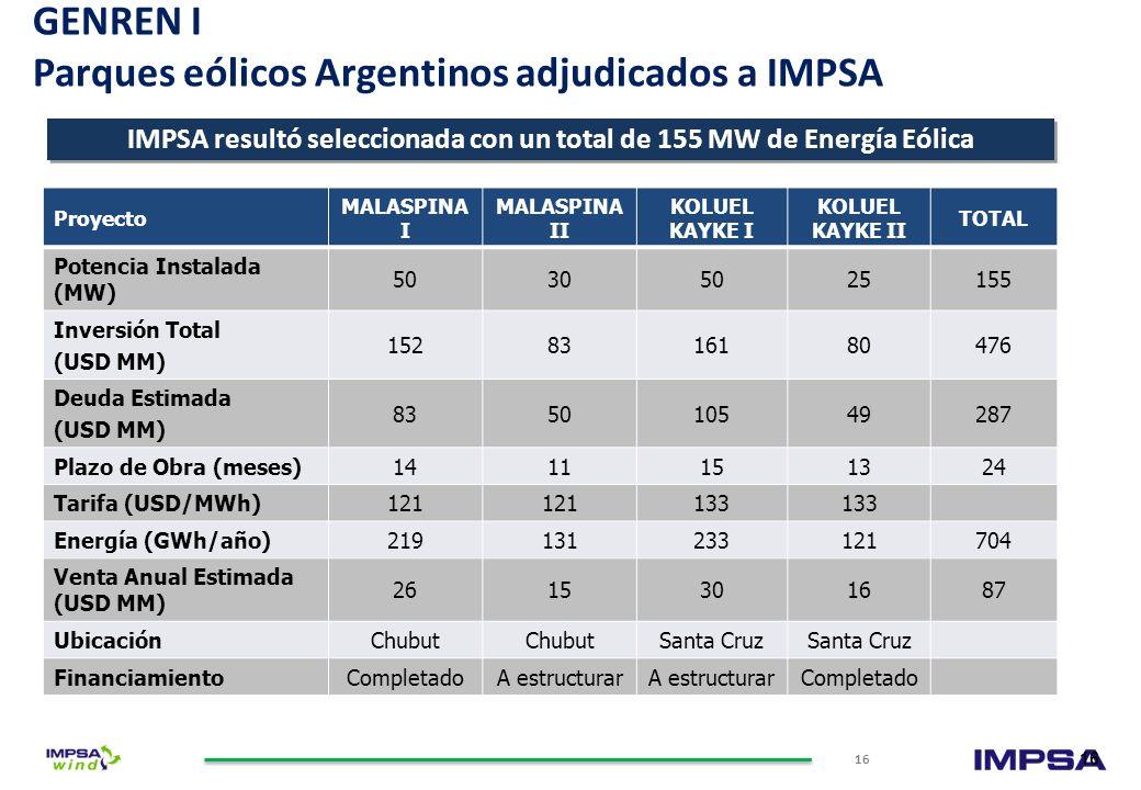 Brazil En operaciones comerciales (MW) 350 Bajo construcción (MW) 183 Con PPA adjudicado (MW) 270 TOTAL MW 803 IMPSA Energy tiene más de 1,000MW bajo