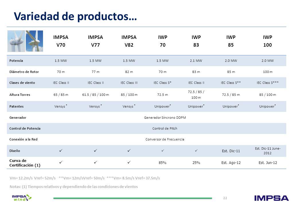 Certificación del Diseño Certificaciones Internacionales, bajo los más modernos y estrictos estándares de la industria IWP -70 IWP - 83 IWP - 100 21