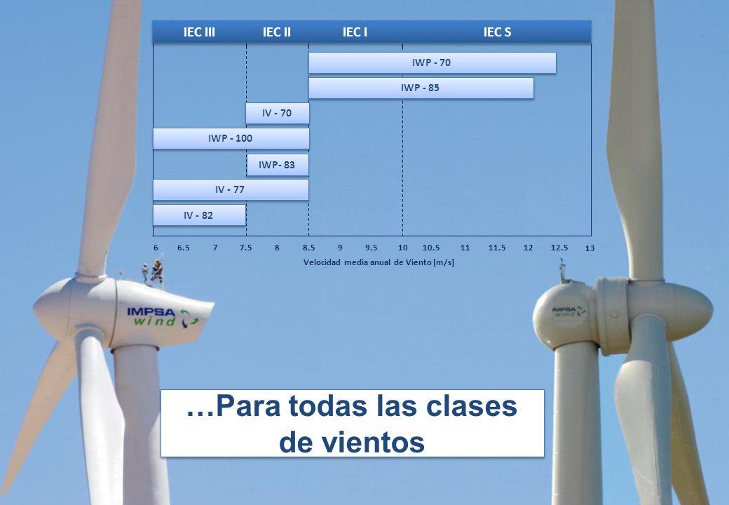 IMPSA V70 IMPSA V77 IMPSA V82 IWP 70 IWP 83 IWP 85 IWP 100 Potencia 1.5 MW 2.1 MW2.0 MW Diámetro de Rotor70 m77 m82 m70 m83 m85 m100 m Clases de vient