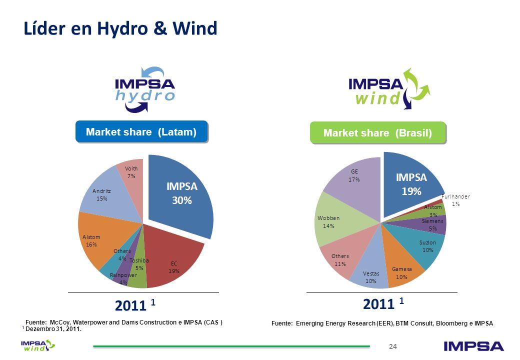 …Para todas las clases de vientos 13 66.577.588.599.510 10.5 1111.51212.5 Velocidad media anual de Viento [m/s] IWP - 70 IWP - 85 IWP - 100 IWP- 83 IV