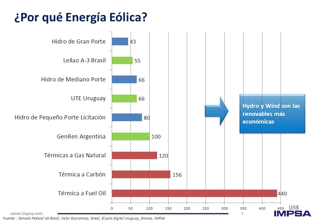 www.impsa.com (Fuente: 3 Tier) Potencial Eólico Latino-americano Argentina Mercado de mayor potencial por encima de los 1,000 GW (37x la capacidad ins