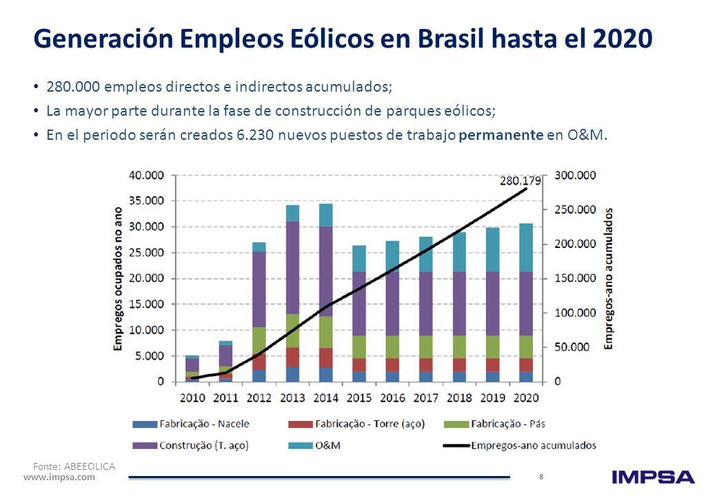 www.impsa.com 280.000 empleos directos e indirectos acumulados; La mayor parte durante la fase de construcción de parques eólicos; En el periodo serán creados 6.230 nuevos puestos de trabajo permanente en O&M.