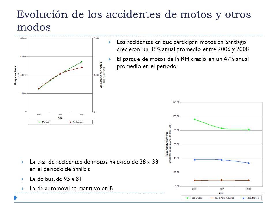 Los accidentes en que participan motos en Santiago crecieron un 38% anual promedio entre 2006 y 2008 El parque de motos de la RM creció en un 47% anua