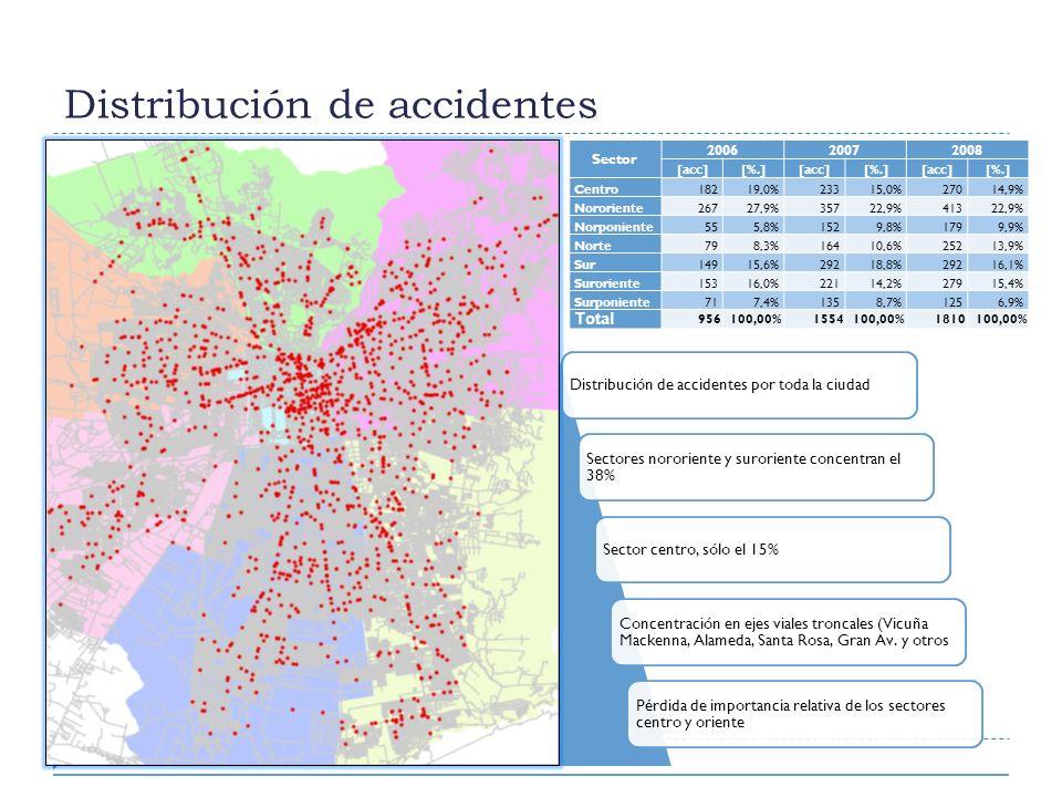 Distribución de accidentes Sector 200620072008 [acc][%.][acc][%.][acc][%.] Centro18219,0%23315,0%27014,9% Nororiente26727,9%35722,9%41322,9% Norponien