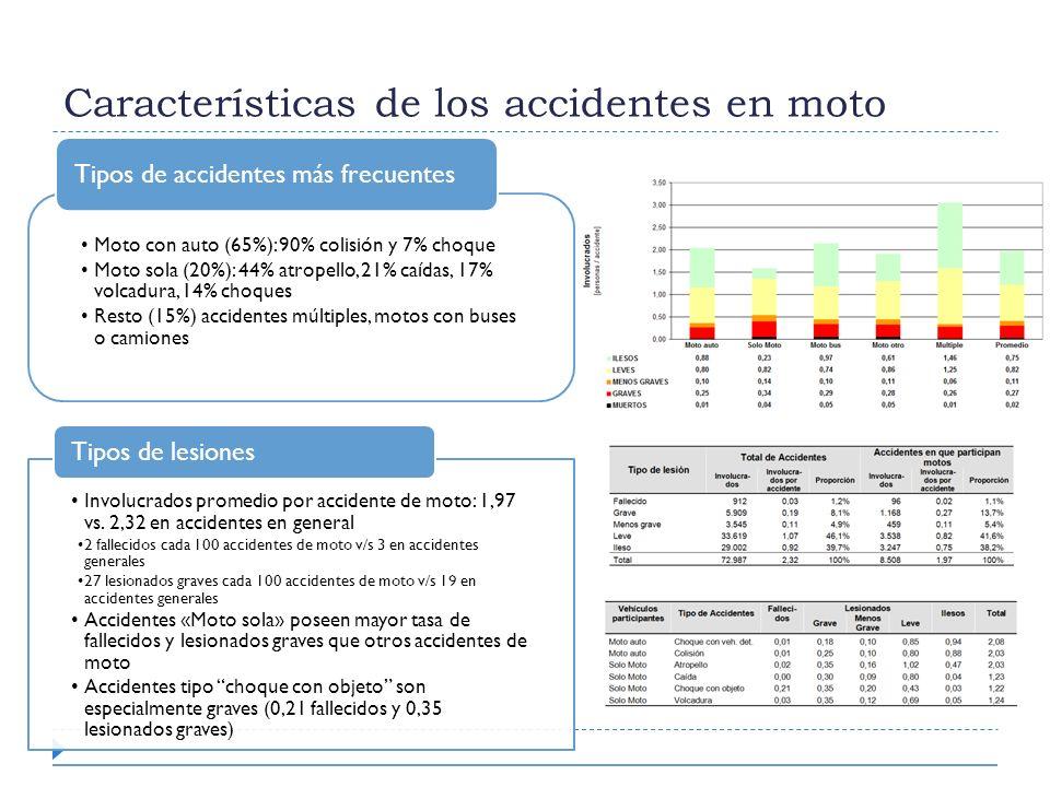 Características de los accidentes en moto Moto con auto (65%): 90% colisión y 7% choque Moto sola (20%): 44% atropello, 21% caídas, 17% volcadura, 14%