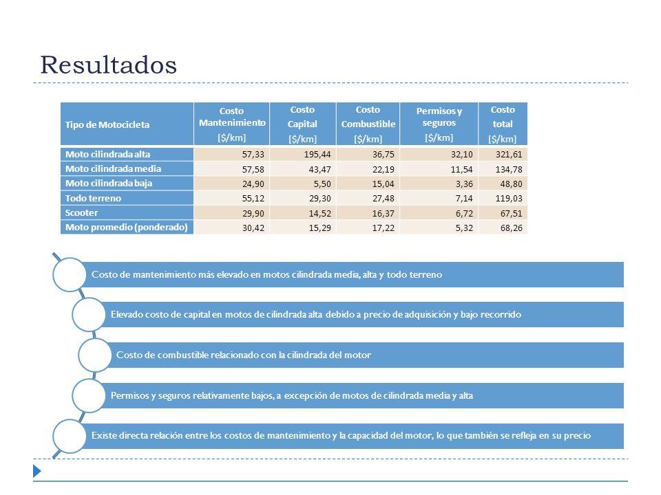 Resultados Tipo de Motocicleta Costo Mantenimiento [$/km] Costo Capital [$/km] Costo Combustible [$/km] Permisos y seguros [$/km] Costo total [$/km] M