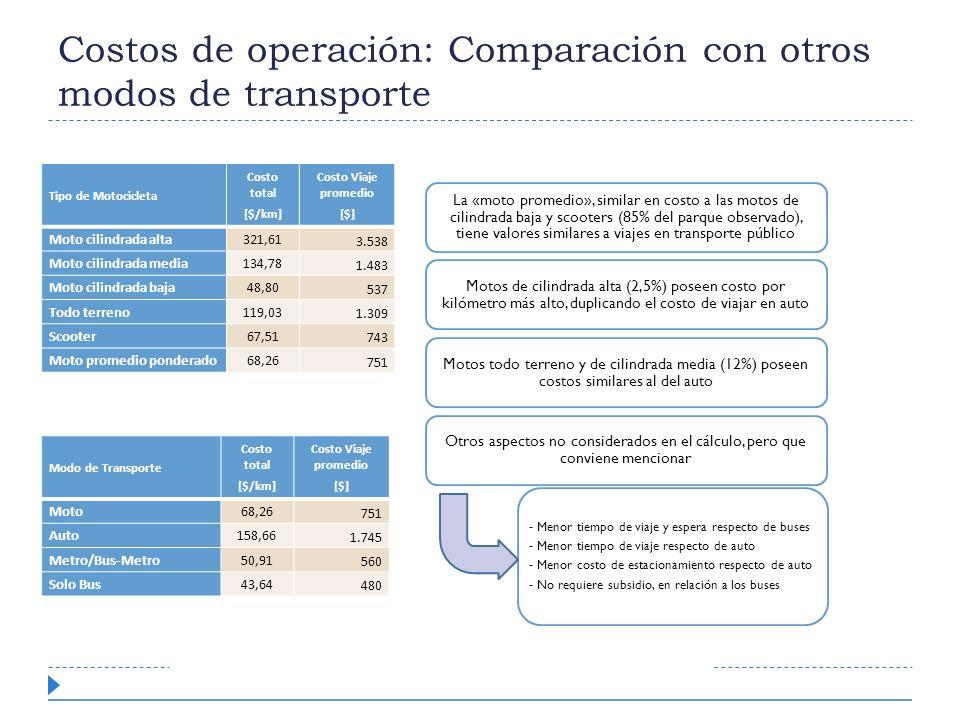 Costos de operación: Comparación con otros modos de transporte La «moto promedio», similar en costo a las motos de cilindrada baja y scooters (85% del